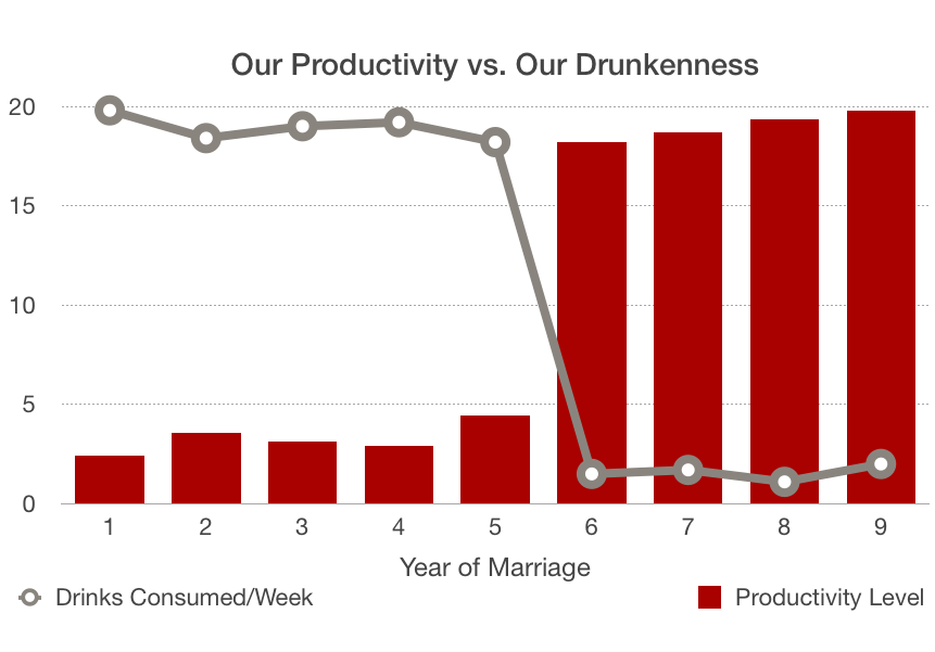 our productivity vs our drunkenness