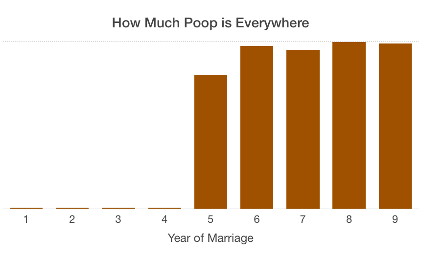 how much poop is everywhere