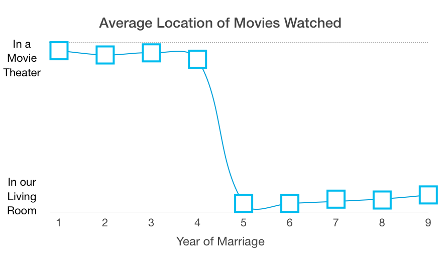 average location of movies watched