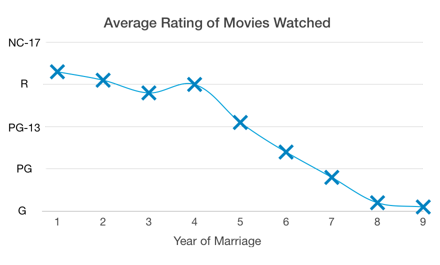 average rating of movies watched