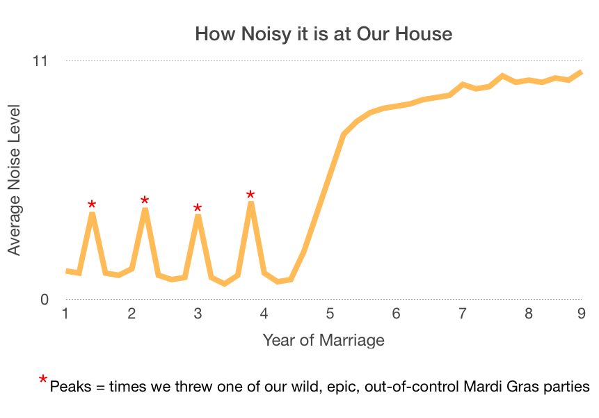 how noisy it is at our house