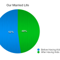 our married life