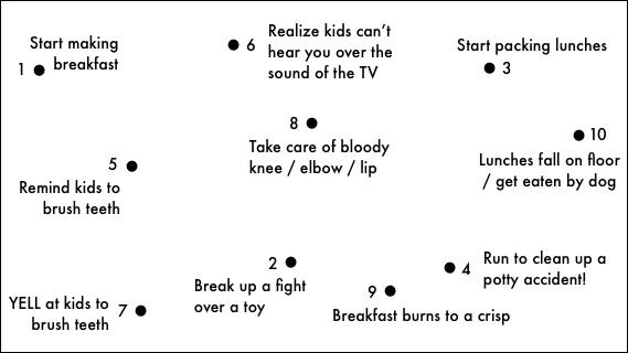 Connect the dots, parents!